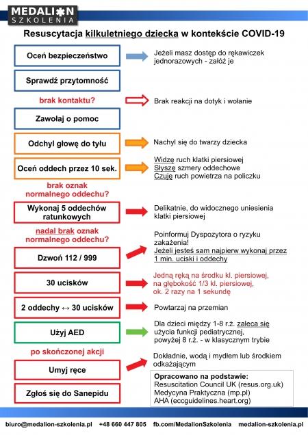 Jak prowadzić RKO u kilkuletniego dziecka w kontekście ryzyka choroby COVID-19?
