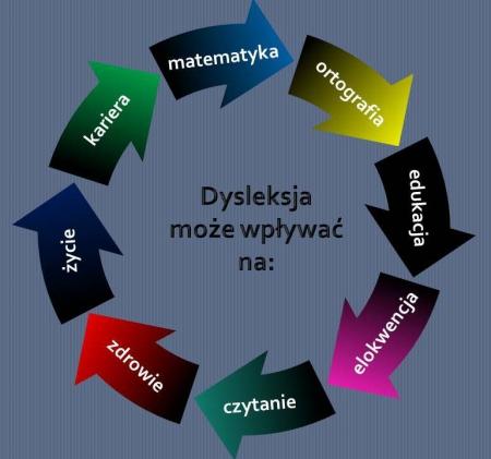 Tydzień Świadomości Dysleksji – od dnia 16.11.2020 roku